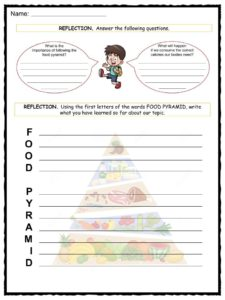 graphic relating to Food Pyramid for Kids Printable identify Foodstuff Pyramid Data, Worksheets Mystery Material For Little ones