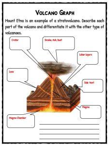 Free Printable Volcano Worksheets | Mreichert Kids Worksheets