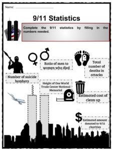 9/11 Facts, Worksheets & Summary Information For Kids
