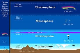 troposphere-facts