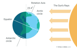 summer-solstice-facts
