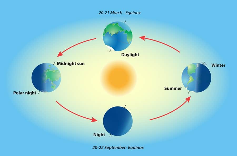 Vernal Equinox Facts  Worksheets  Causes  Meaning